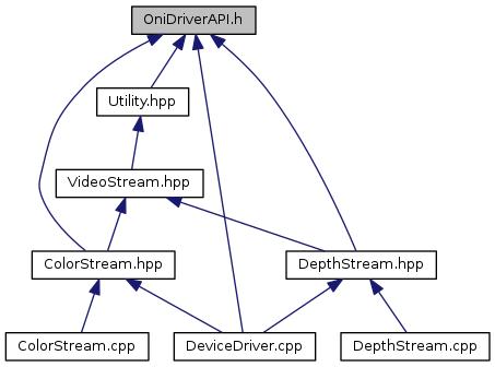libfreenect: OniDriverAPI h File Reference