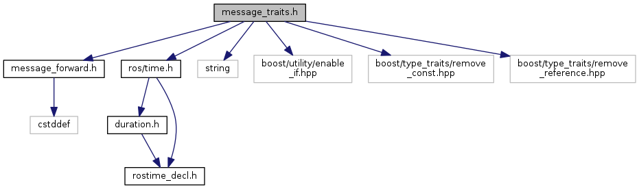 Ros Message Header Frame Id | Amtframe org