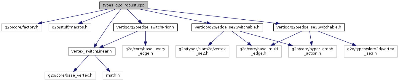 rtabmap: types_g2o_robust cpp File Reference