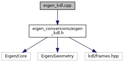 eigen_conversions: eigen_kdl cpp File Reference
