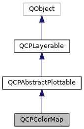 graph_rviz_plugin: QCPColorMap Class Reference