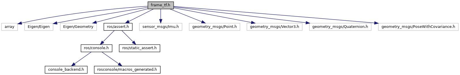 mavros: frame_tf h File Reference