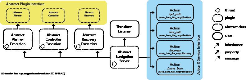 mbf_abstract_nav: Move Base Flex Abstract Navigation Server