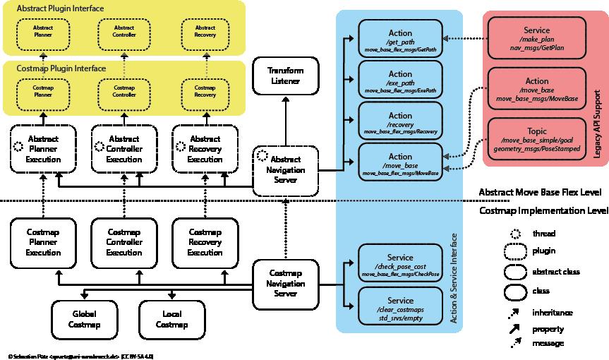 mbf_costmap_nav: Move Base Flex Costmap Navigation Server
