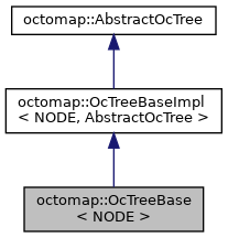 octomap: octomap::OcTreeBase< NODE > Class Template Reference