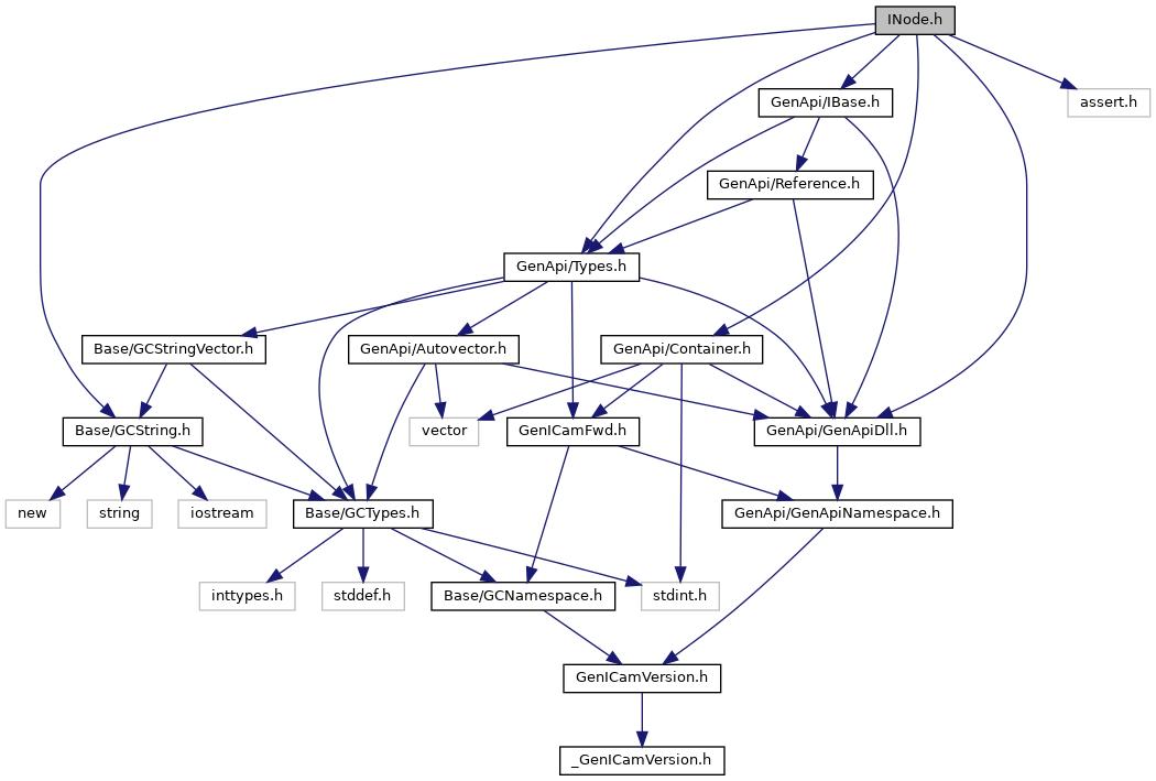rc_genicam_api: INode h File Reference