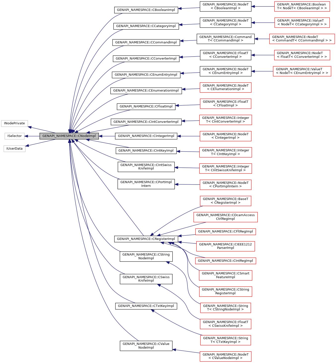 rc_genicam_api: GENAPI_NAMESPACE::CNodeImpl Class Reference