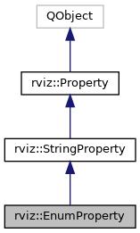 rviz: rviz::EnumProperty Class Reference