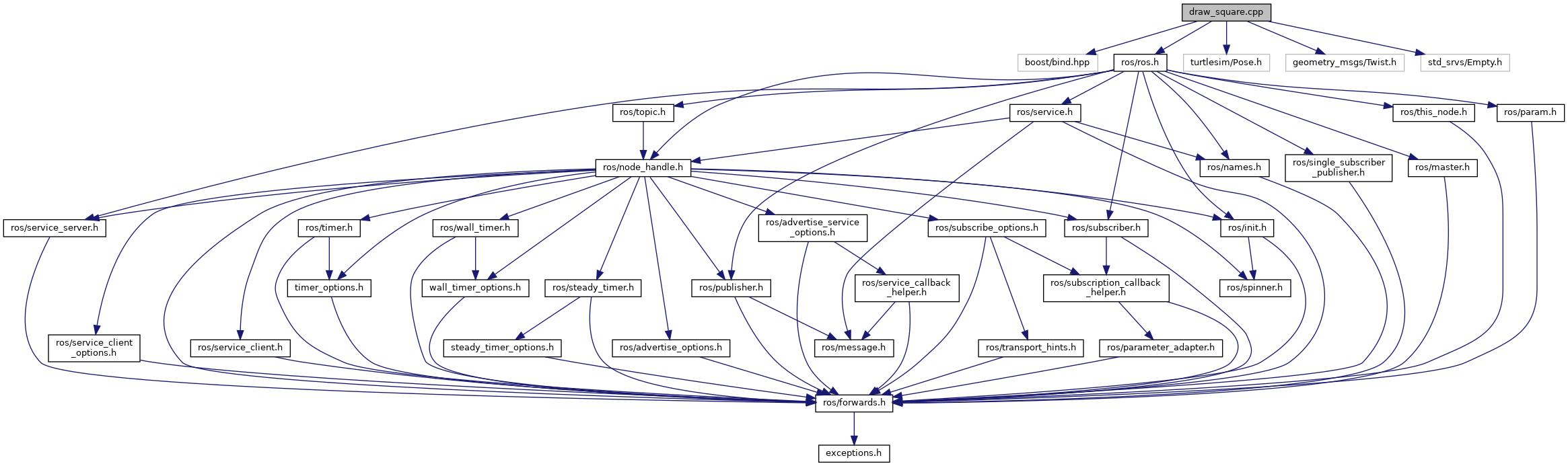 turtlesim: draw_square cpp File Reference