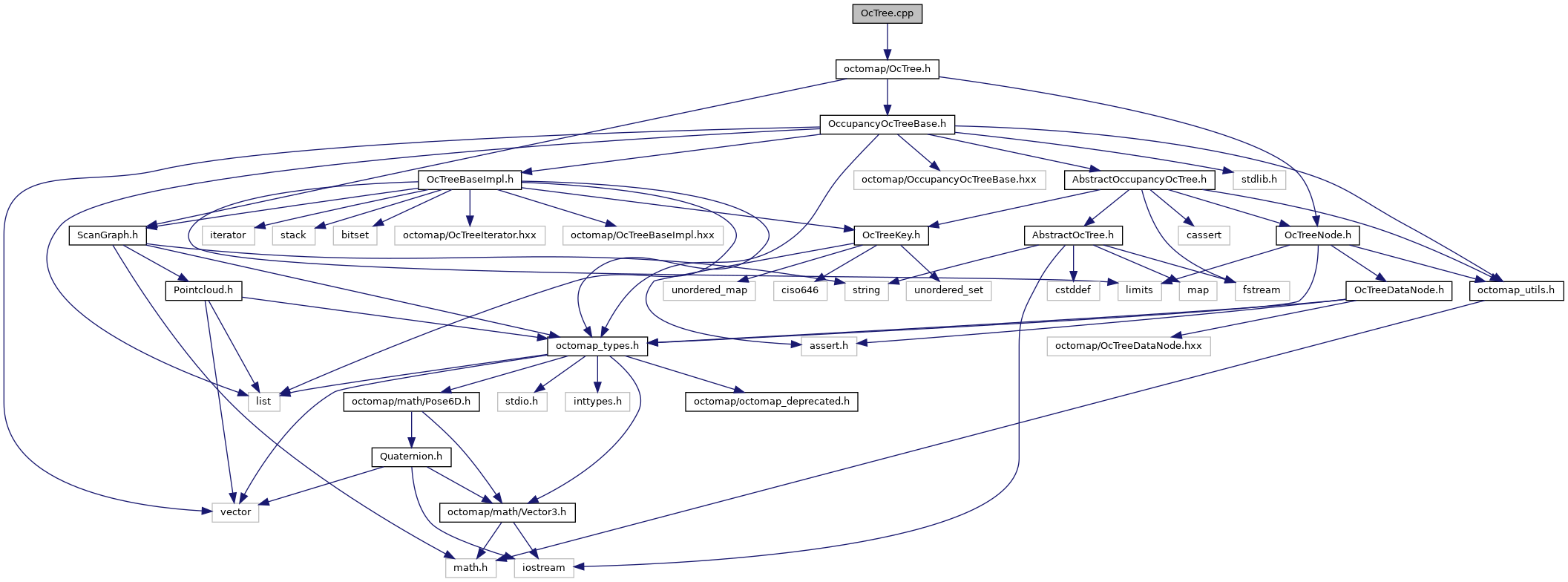 octomap: OcTree cpp File Reference