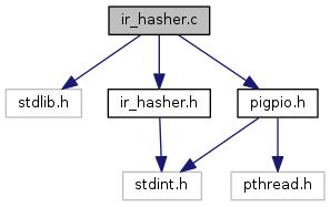 cob_hand_bridge: ir_hasher c File Reference