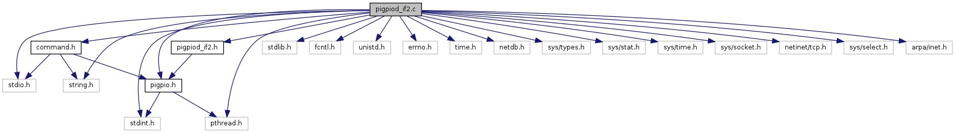 cob_hand_bridge: pigpiod_if2 c File Reference